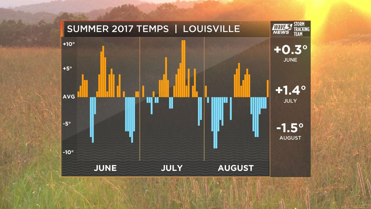 Seasonal Temps Compared to Average